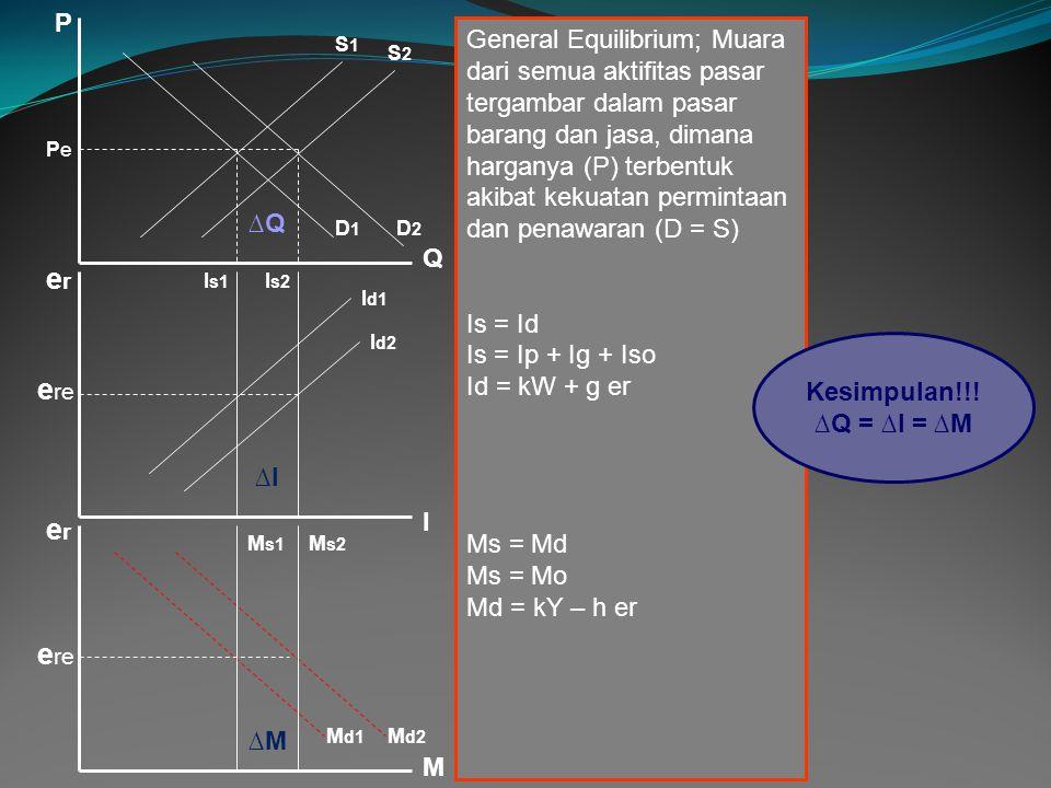 P PePe Q erer erer I M e re D1D1 D2D2 S1S1 S2S2 I s1 I s2 I d1 I d2 M s1 M s2 M d1 M d2 General Equilibrium; Muara dari semua aktifitas pasar tergambar dalam pasar barang dan jasa, dimana harganya (P) terbentuk akibat kekuatan permintaan dan penawaran (D = S) Is = Id Is = Ip + Ig + Iso Id = kW + g er Ms = Md Ms = Mo Md = kY – h er Kesimpulan!!.