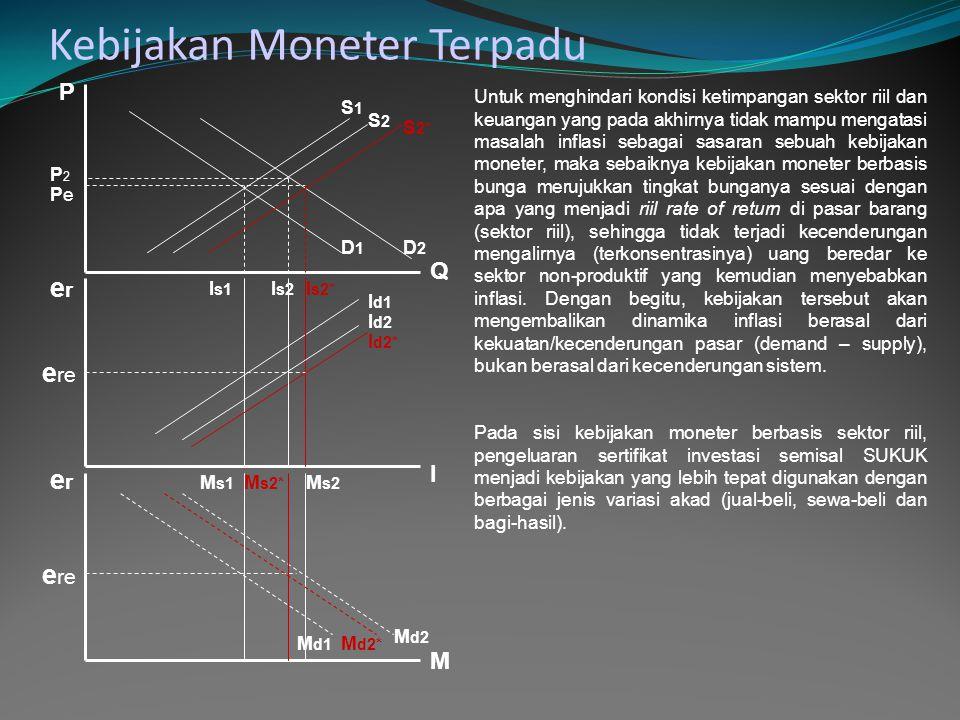 P PePe Q erer erer I M e re D1D1 D2D2 S1S1 S2S2 I s1 I s2 I d1 I d2* M s1 M s2* M d1 M d2 S 2* I s2* M s2 M d2* I d2 P2P2 Kebijakan Moneter Terpadu Untuk menghindari kondisi ketimpangan sektor riil dan keuangan yang pada akhirnya tidak mampu mengatasi masalah inflasi sebagai sasaran sebuah kebijakan moneter, maka sebaiknya kebijakan moneter berbasis bunga merujukkan tingkat bunganya sesuai dengan apa yang menjadi riil rate of return di pasar barang (sektor riil), sehingga tidak terjadi kecenderungan mengalirnya (terkonsentrasinya) uang beredar ke sektor non-produktif yang kemudian menyebabkan inflasi.