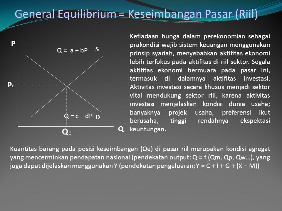 Q = a + bP Q = c – dP P Q S D PePe QeQe General Equilibrium = Keseimbangan Pasar (Riil) Kuantitas barang pada posisi keseimbangan (Qe) di pasar riil merupakan kondisi agregat yang mencerminkan pendapatan nasional (pendekatan output; Q = f (Qm, Qp, Qw…), yang juga dapat dijelaskan menggunakan Y (pendekatan pengeluaran; Y = C + I + G + (X – M)) Ketiadaan bunga dalam perekonomian sebagai prakondisi wajib sistem keuangan menggunakan prinsip syariah, menyebabkan aktifitas ekonomi lebih terfokus pada aktifitas di riil sektor.