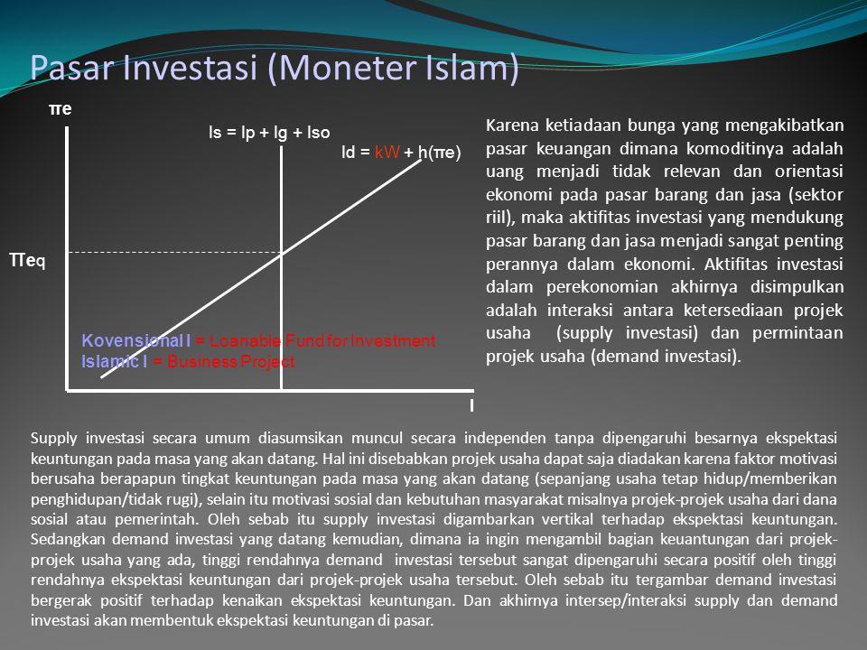 Pasar Investasi (Moneter Islam) πeπe I Is = Ip + Ig + Iso πeqπeq Id = kW + h(πe) Supply investasi secara umum diasumsikan muncul secara independen tanpa dipengaruhi besarnya ekspektasi keuntungan pada masa yang akan datang.