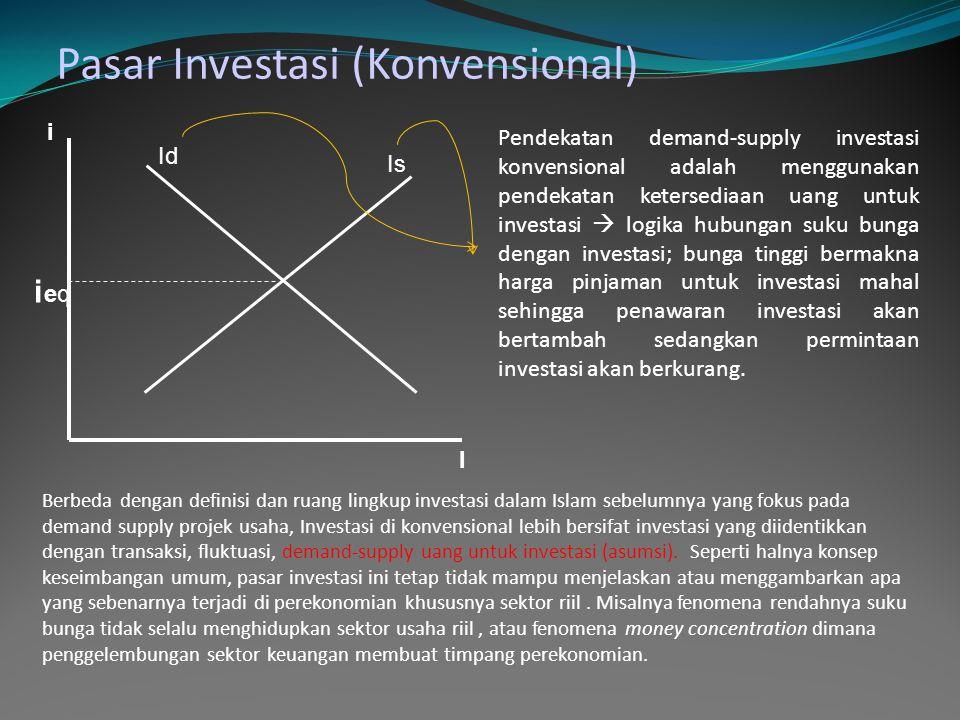 Pasar Investasi/projek usaha (Moneter Islam) ErEr I Ere I s1 I s2 I d1 I d2 Er2 Er1 Ketika perekonomian bergerak positif dimana pasar barang menunjukkan peningkatan demand, supply investasi akan meningkat (Is2) menunjukkan projek-projek usaha baru atau volume usaha yang ada bertambah.