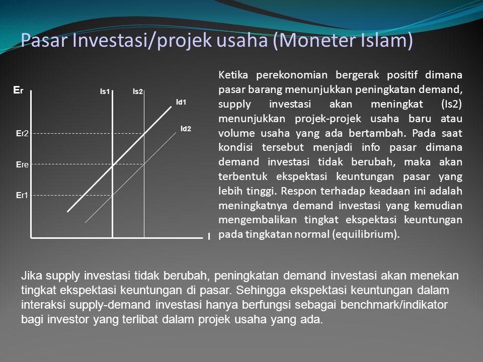 Pasar Investasi/projek usaha (Moneter Islam) ErEr I Ere I s1 I s2 I d1 I d2 Er2 Er1 Ketika perekonomian bergerak positif dimana pasar barang menunjukk