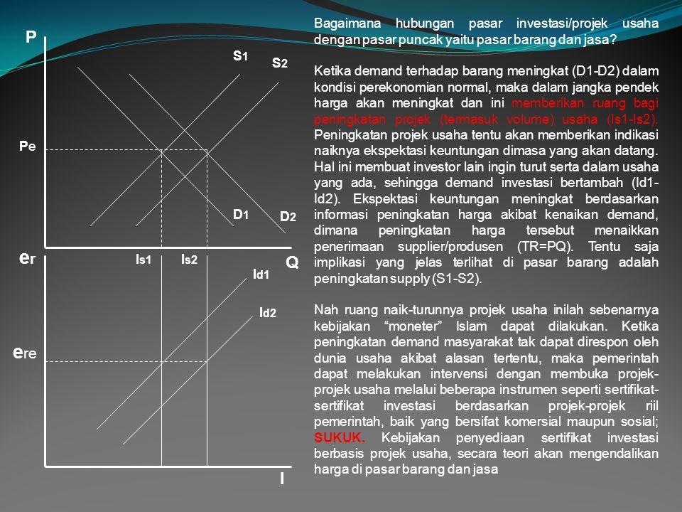 P PePe Q erer I e re D1D1 D2D2 S1S1 S2S2 I s1 I s2 I d1 I d2 Bagaimana hubungan pasar investasi/projek usaha dengan pasar puncak yaitu pasar barang da