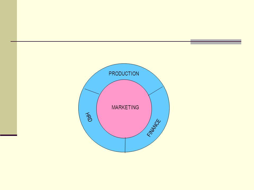 MARKETING HRD FINANCE PRODUCTION