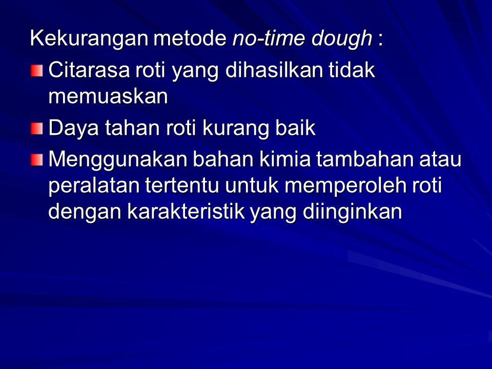 Kekurangan metode no-time dough : Citarasa roti yang dihasilkan tidak memuaskan Daya tahan roti kurang baik Menggunakan bahan kimia tambahan atau pera