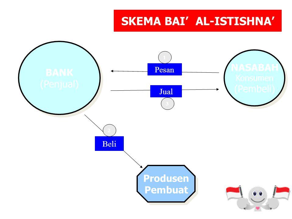 ISTISHNA DEFINISI Istishna adalah Akad Jual Beli dimana Produsen ditugaskan utk membuat suatu barang pesanan dari pemesan. (Fiqh Sunnah Sayyid Sabiq)
