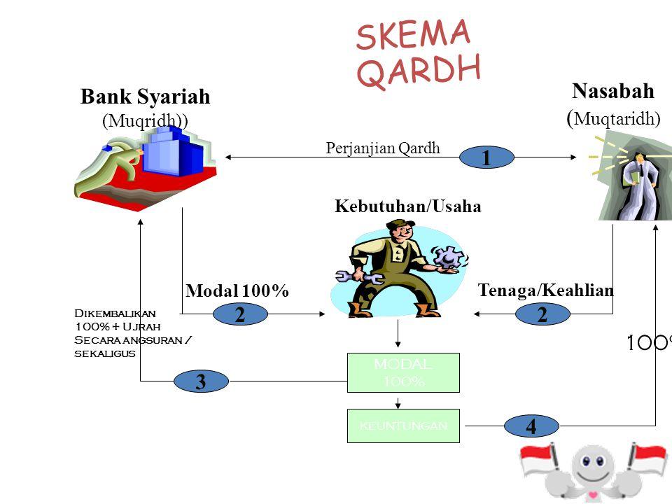 PEMBIAYAAN QARDH Pembiayaan Qardh adalah pinjaman uang yang diberikan kepada nasabah (muqtaridh) yang memerlukan. Penerima pembiayaan hanya diwajibkan