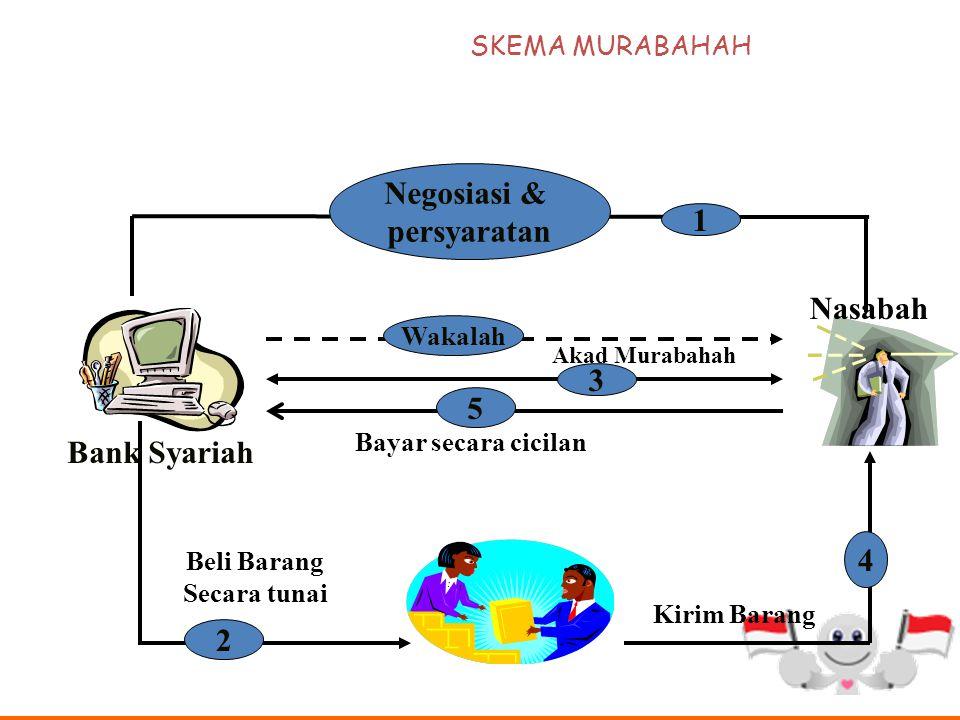 TEKNIS PERBANKAN Dalam pelaksanaan di Perbankan Syariah, Bank membelikan terlebih dahulu barang yg dibutuhkan oleh Nasabah. Bank membayar pembelian ba