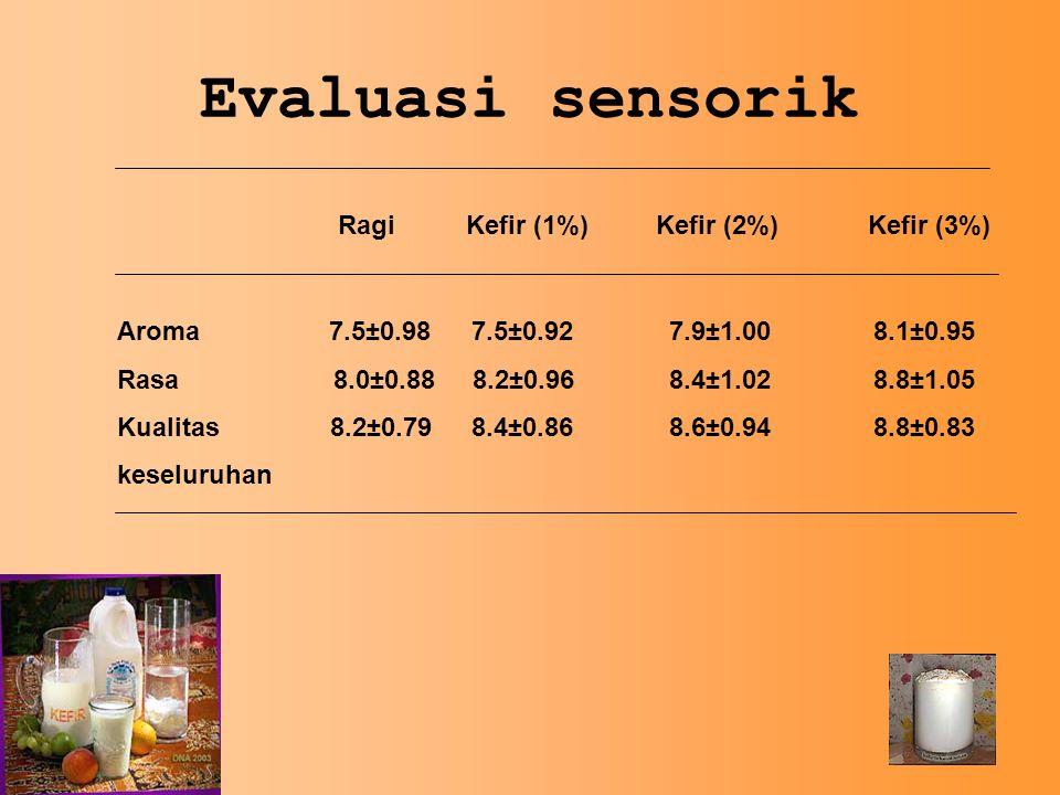 Evaluasi sensorik Ragi Kefir (1%)Kefir (2%)Kefir (3%) Aroma7.5±0.98 7.5±0.92 7.9±1.00 8.1±0.95 Rasa 8.0±0.88 8.2±0.96 8.4±1.02 8.8±1.05 Kualitas 8.2±0.79 8.4±0.86 8.6±0.94 8.8±0.83 keseluruhan