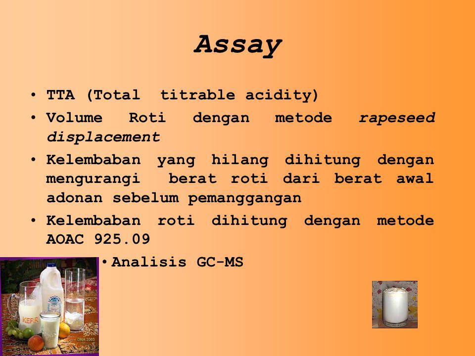 Assay TTA (Total titrable acidity) Volume Roti dengan metode rapeseed displacement Kelembaban yang hilang dihitung dengan mengurangi berat roti dari berat awal adonan sebelum pemanggangan Kelembaban roti dihitung dengan metode AOAC 925.09 Analisis GC-MS