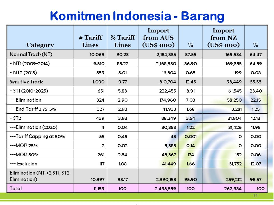 11 Komitmen Indonesia - Barang Category # Tariff Lines % Tariff Lines Import from AUS (US$ 000)% Import from NZ (US$ 000)% Normal Track (NT)10.06990.232,184,83587.55169,53464.47 - NT1 (2009-2014)9.51085.222,168,53086.90169,33564.39 - NT2 (2015)5595.0116,3040.651990.08 Sensitive Track1.0909.77310,70412.4593,44935.53 - ST1 (2010-2025)6515.83222,4558.9161,54523.40 ---Elimination3242.90174,9607.0358.25022.15 ---End Tariff 3.75-5%3272.9341.9331.683.2811.25 - ST24393.9388,2493.5431,90412.13 ---Elimination (2020)40.0430,3581.2231,42611.95 ---Tariff Capping at 50%550.49480.00100.00 ---MOP 25%20.023,3830.1400.00 ---MOP 50%2612.3443,3671741520.06 --- Exclusion1171.0841,4491.6631,75212.07 Elimination (NT1+2,ST1, ST2 Elimination)10.39793.172,390,15395.90259,21298.57 Total11,1591002,495,539100262,984100