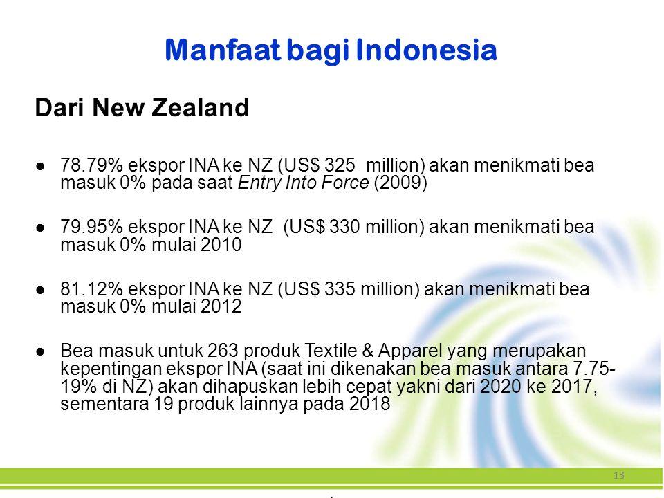13 Dari New Zealand ●78.79% ekspor INA ke NZ (US$ 325 million) akan menikmati bea masuk 0% pada saat Entry Into Force (2009) ●79.95% ekspor INA ke NZ