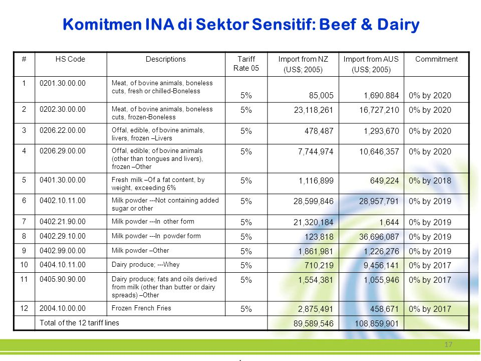 17 Komitmen INA di Sektor Sensitif: Beef & Dairy #HS CodeDescriptionsTariff Rate 05 Import from NZ (US$; 2005) Import from AUS (US$; 2005) Commitment 10201.30.00.00 Meat, of bovine animals, boneless cuts, fresh or chilled-Boneless 5%85,0051,690.8840% by 2020 20202.30.00.00 Meat, of bovine animals, boneless cuts, frozen-Boneless 5%23,118,26116,727,2100% by 2020 30206.22.00.00 Offal, edible, of bovine animals, livers, frozen –Livers 5%478,4871,293,6700% by 2020 40206.29.00.00 Offal, edible; of bovine animals (other than tongues and livers), frozen –Other 5%7,744,97410,646,3570% by 2020 50401.30.00.00 Fresh milk –Of a fat content, by weight, exceeding 6% 5%1,116,899649,2240% by 2018 60402.10.11.00 Milk powder ---Not containing added sugar or other 5%28,599,84628,957,7910% by 2019 70402.21.90.00 Milk powder ---In other form 5%21,320,1841,6440% by 2019 80402.29.10.00 Milk powder ---In powder form 5%123,81836,696,0870% by 2019 90402.99.00.00 Milk powder –Other 5%1,861,9811,226,2760% by 2019 100404.10.11.00 Dairy produce; ---Whey 5%710,2199,456,1410% by 2017 110405.90.90.00 Dairy produce; fats and oils derived from milk (other than butter or dairy spreads) –Other 5%1,554,3811,055,9460% by 2017 122004.10.00.00 Frozen French Fries 5%2,875,491458,6710% by 2017 Total of the 12 tariff lines 89,589,546108,859,901
