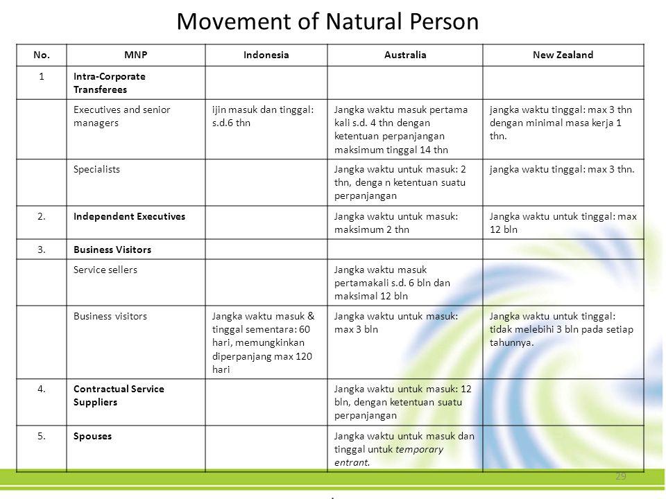 29 Movement of Natural Person No.MNPIndonesiaAustraliaNew Zealand 1Intra-Corporate Transferees Executives and senior managers ijin masuk dan tinggal: