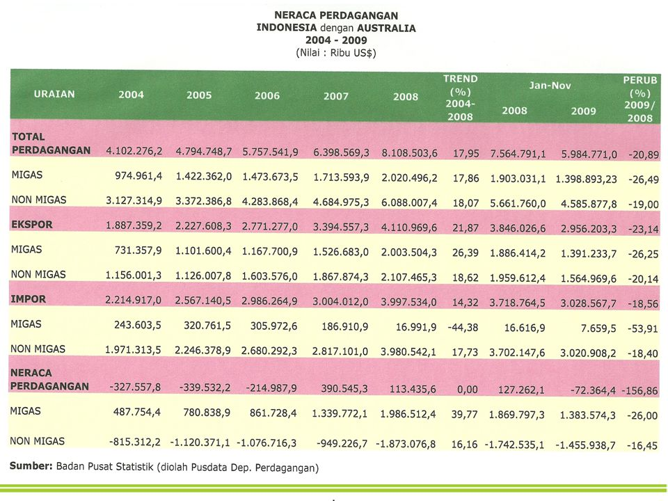 6 Perdagangan Indonesia - Australia Komoditi Impor utama Indonesia dari Australia pada tahun 2008 antara lain: Wheat for human consumption (782,4 million US$); Live bovine animal (390,4 million US$); Aluminium Oxide (202,7 million US$); unwrought aluminium (201,3 million US$); ferrous waste and scrap (170,2 million US$); refined copper and copper alloy (143,32 million US$); cotton (93 million US$); milk & cream (90 million US$); semi-finished product of iron (85 million US$); wheat or meslin flour (85 million US$) Komoditi Ekspor utama Indonesia ke Australia pada tahun 2008 antara lain: Crude Petroleum Oil (2 bio US$); Golds unwrought or semi-manuf form (320,3 mio US$); flat rolled product of iron (140,3 mio US$); uncoated paper (79 mio US$); wood continously shaped edges (76 mio US$); insulated wire/cable (55 mio US$); Other furniture and parts (50 mio US$); cocoa butter, fat and oil (42 mio US$); TV receivers (40 mio US$); tubes, pipes, and hollow profiles of iron and steels (38 mio US$) Sumber: trademap, diolah