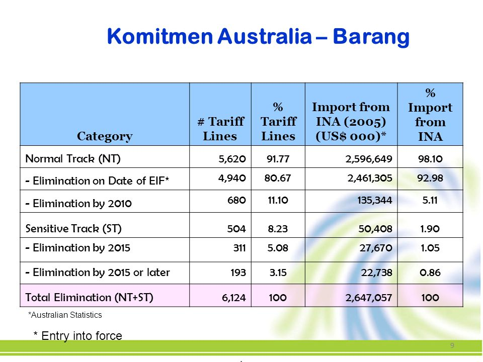 99 Komitmen Australia – Barang Category # Tariff Lines % Tariff Lines Import from INA (2005) (US$ 000)* % Import from INA Normal Track (NT)5,62091.772,596,64998.10 - Elimination on Date of EIF* 4,94080.672,461,30592.98 - Elimination by 2010 68011.10135,3445.11 Sensitive Track (ST)5048.2350,4081.90 - Elimination by 20153115.0827,6701.05 - Elimination by 2015 or later1933.1522,7380.86 Total Elimination (NT+ST)6,1241002,647,057100 *Australian Statistics * Entry into force