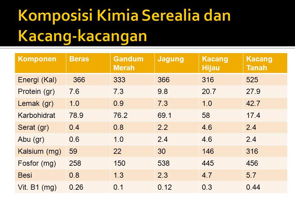KomponenBerasGandum Merah JagungKacang Hijau Kacang Tanah Energi (Kal) 366333366316525 Protein (gr)7.67.39.820.727.9 Lemak (gr)1.00.97.31.042.7 Karbohidrat78.976.269.15817.4 Serat (gr)0.40.82.24.62.4 Abu (gr)0.61.02.44.62.4 Kalsium (mg)592230146316 Fosfor (mg)258150538445456 Besi0.81.32.34.75.7 Vit.