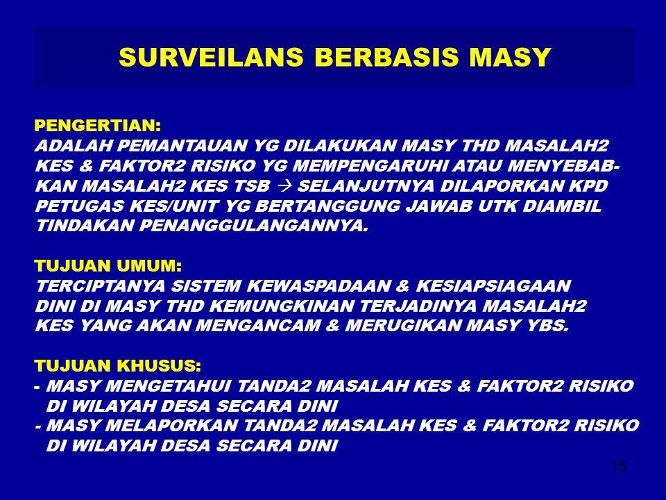 15 SURVEILANS BERBASIS MASY PENGERTIAN: ADALAH PEMANTAUAN YG DILAKUKAN MASY THD MASALAH2 KES & FAKTOR2 RISIKO YG MEMPENGARUHI ATAU MENYEBAB- KAN MASAL