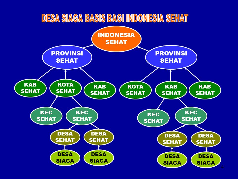 4 INDONESIA SEHAT PROVINSI SEHAT PROVINSI SEHAT KAB SEHAT KOTA SEHAT KAB SEHAT KOTA SEHAT KAB SEHAT KAB SEHAT KEC SEHAT KEC SEHAT KEC SEHAT KEC SEHAT
