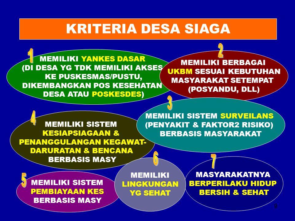 9 KRITERIA DESA SIAGA MEMILIKI YANKES DASAR (DI DESA YG TDK MEMILIKI AKSES KE PUSKESMAS/PUSTU, DIKEMBANGKAN POS KESEHATAN DESA ATAU POSKESDES) MEMILIK