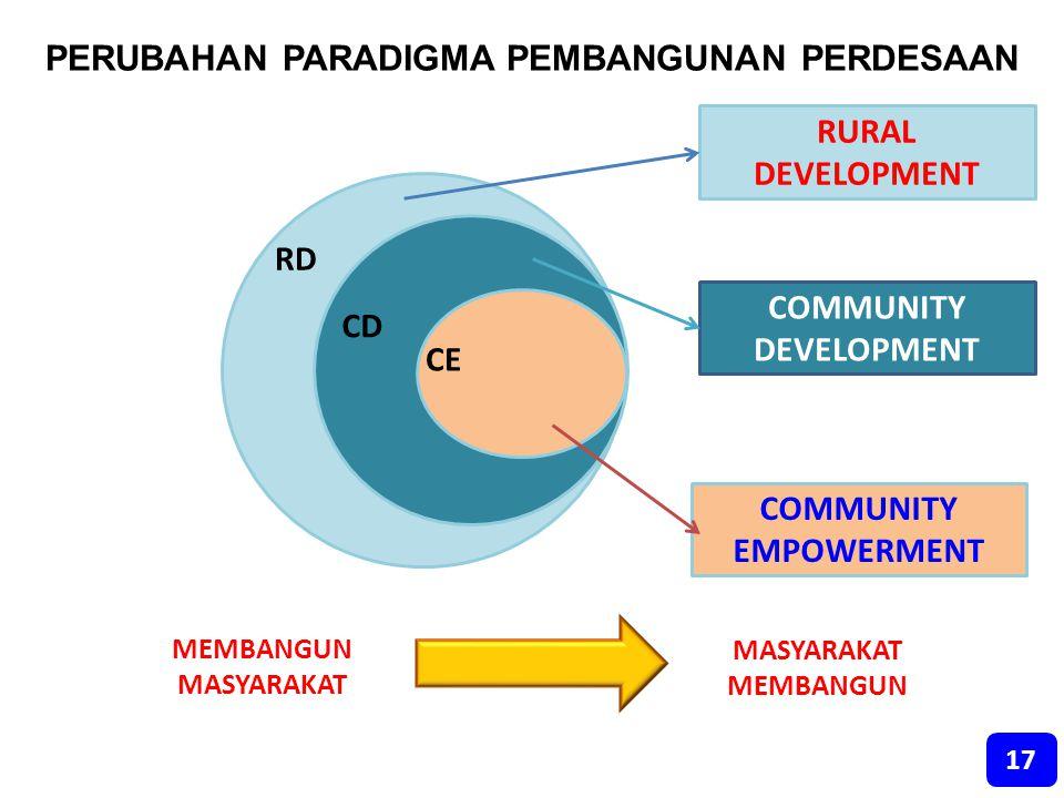 PERUBAHAN PARADIGMA PEMBANGUNAN PERDESAAN RURAL DEVELOPMENT COMMUNITY DEVELOPMENT CE CD RD COMMUNITY EMPOWERMENT MEMBANGUN MASYARAKAT MASYARAKAT MEMBA