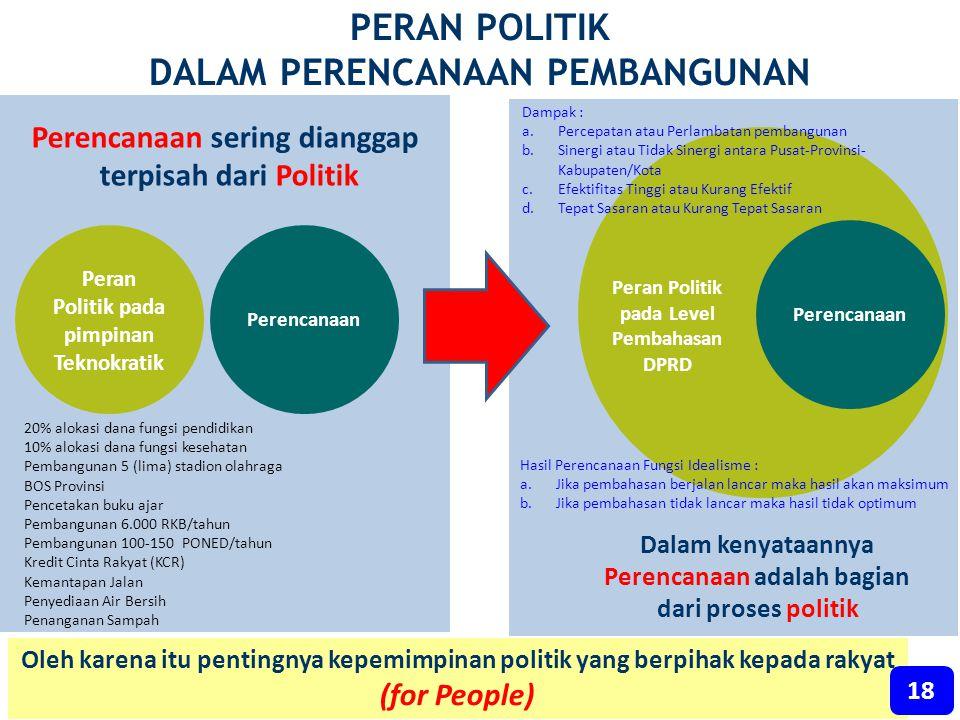 PERAN POLITIK DALAM PERENCANAAN PEMBANGUNAN Perencanaan Dalam kenyataannya Perencanaan adalah bagian dari proses politik Perencanaan sering dianggap t