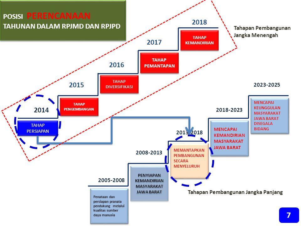 2014 2015 2016 2017 2018 TAHAP PERSIAPAN TAHAP PENGEMBANGAN TAHAP DIVERSIFIKASI TAHAP PEMANTAPAN TAHAP KEMANDIRIAN Penataan dan persiapan pranata pend