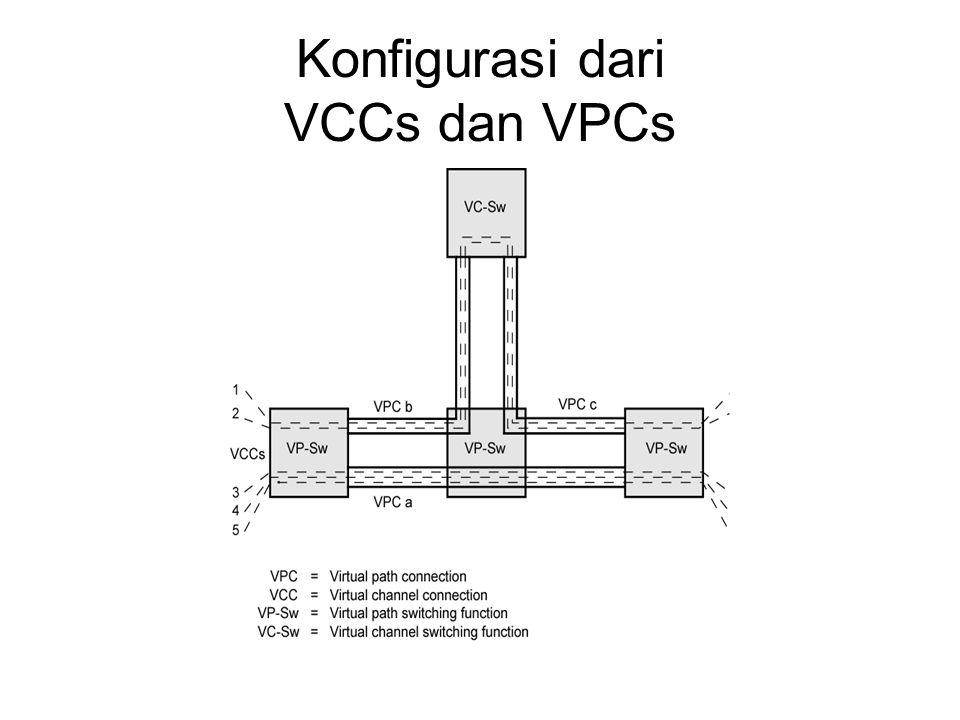Konfigurasi dari VCCs dan VPCs