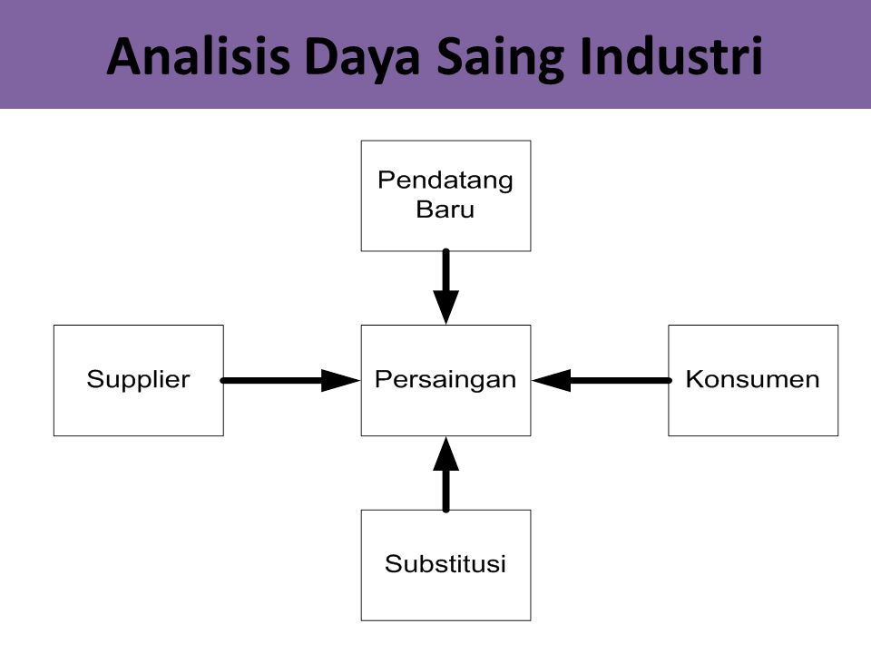 Analisis Daya Saing Industri