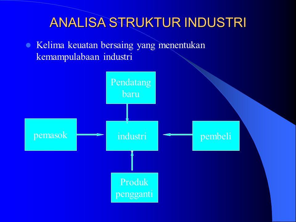 ANALISA STRUKTUR INDUSTRI Kelima keuatan bersaing yang menentukan kemampulabaan industri Pendatang baru industri Produk pengganti pembeli pemasok