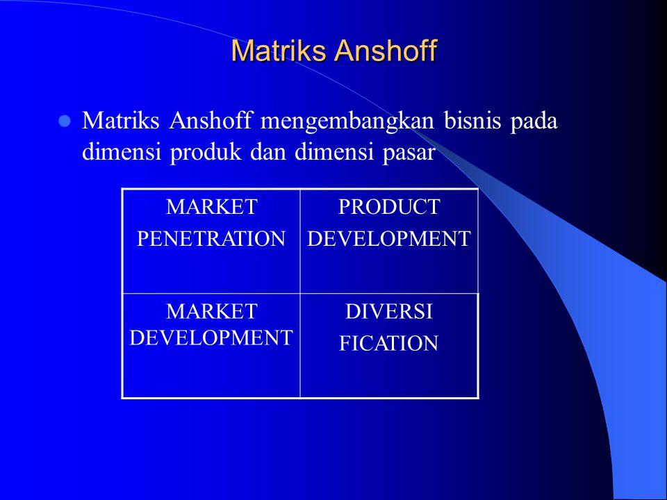 Matriks Anshoff Matriks Anshoff mengembangkan bisnis pada dimensi produk dan dimensi pasar MARKET PENETRATION PRODUCT DEVELOPMENT MARKET DEVELOPMENT D