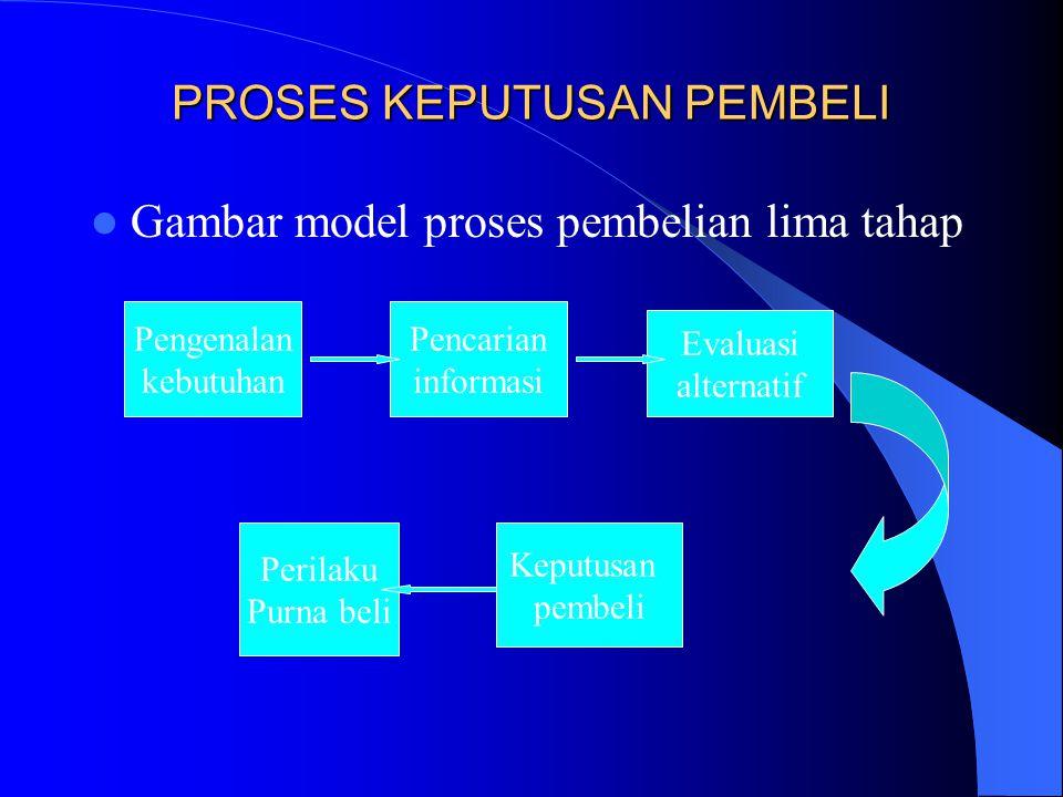 PROSES KEPUTUSAN PEMBELI Gambar model proses pembelian lima tahap Pengenalan kebutuhan Pencarian informasi Evaluasi alternatif Perilaku Purna beli Kep