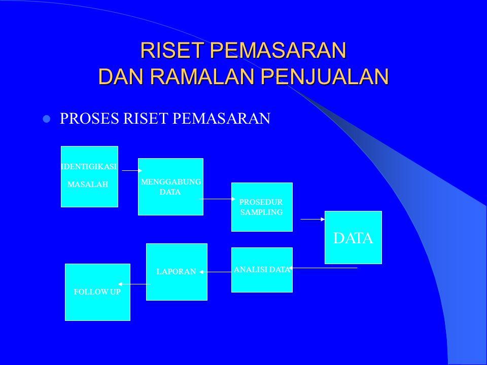 RISET PEMASARAN DAN RAMALAN PENJUALAN PROSES RISET PEMASARAN MENGGABUNG DATA PROSEDUR SAMPLING FOLLOW UP LAPORAN ANALISI DATA DATA IDENTIGIKASI MASALA