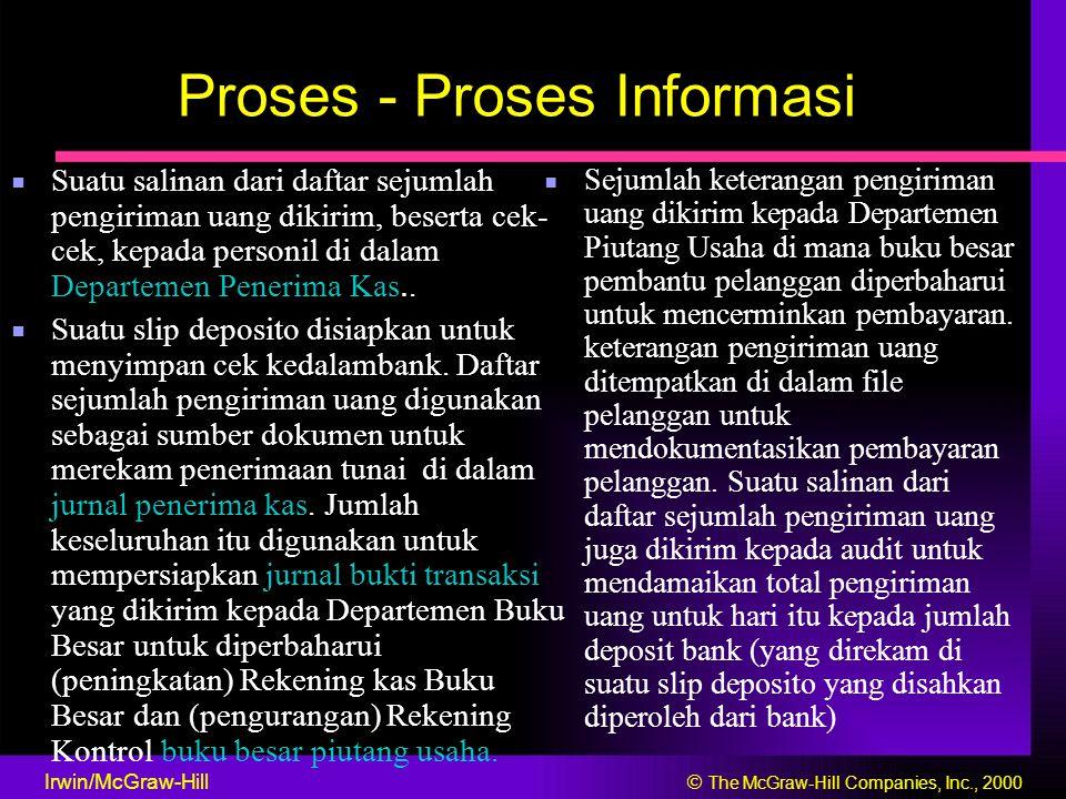 Proses - Proses Informasi ■ Suatu salinan dari daftar sejumlah ■ Sejumlah keterangan pengiriman pengiriman uang dikirim, beserta cek- uang dikirim kep