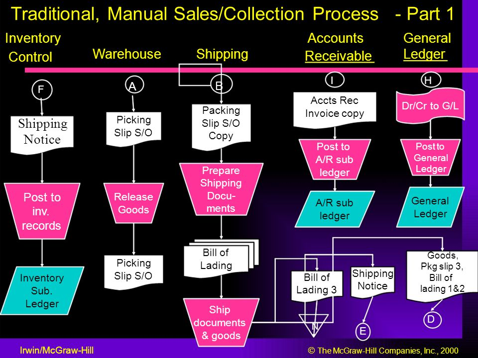 Traditional, Manual Sales/Collection Process - Part 1 InventoryAccountsGeneral WarehouseShipping Receivable Ledger Control IH A B F Accts Rec Dr/Cr to G/L Packing Invoice copy Picking Slip S/O Shipping Slip S/O Copy Notice Post to General A/R sub Ledger Prepare ledger Shipping Post to Release Docu- General A/R sub Goods ments inv.
