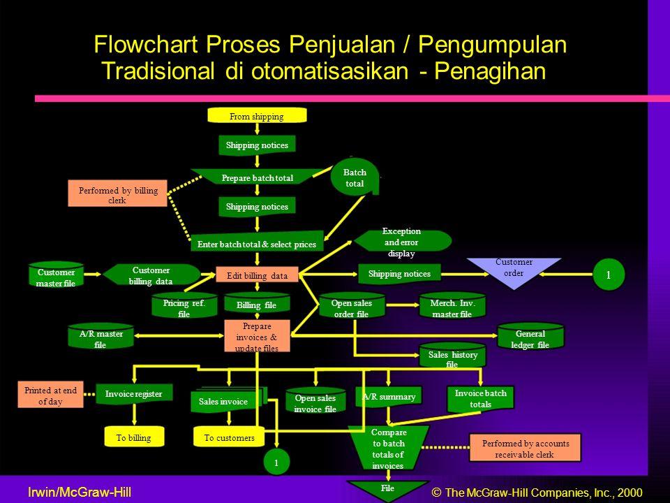 Flowchart Proses Penjualan / Pengumpulan Tradisional di otomatisasikan - Penagihan From shipping Shipping notices Batch Prepare batch total total Perf