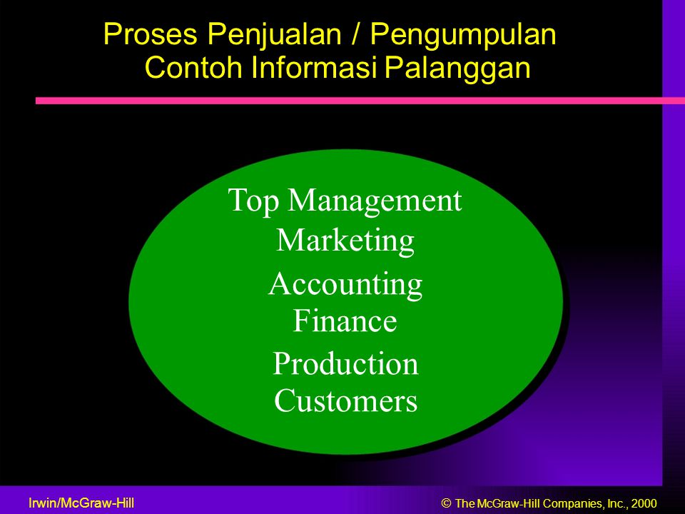 Proses Penjualan / Pengumpulan Contoh Informasi Palanggan Top Management Marketing Accounting Finance Production Customers Irwin/McGraw-Hill  The McGraw-Hill Companies, Inc., 2000
