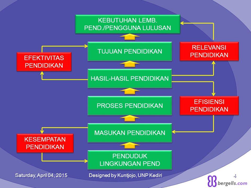 Saturday, April 04, 2015Designed by Kuntjojo, UNP Kediri4 KEBUTUHAN LEMB. PEND./PENGGUNA LULUSAN KEBUTUHAN LEMB. PEND./PENGGUNA LULUSAN TUJUAN PENDIDI