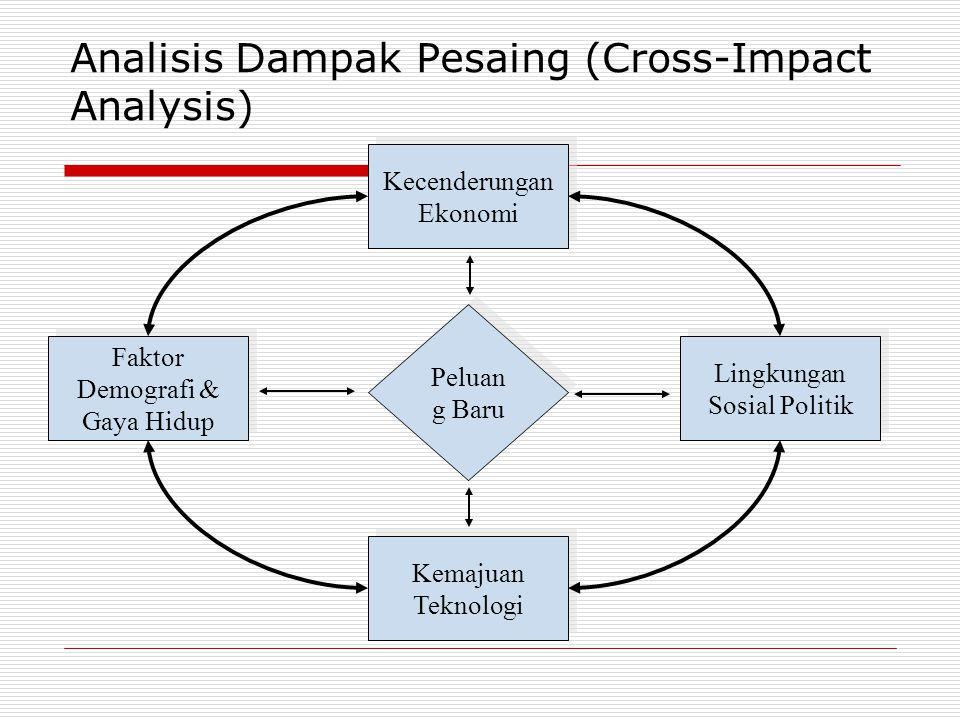 Analisis Dampak Pesaing (Cross-Impact Analysis) Kecenderungan Ekonomi Faktor Demografi & Gaya Hidup Lingkungan Sosial Politik Kemajuan Teknologi Pelua