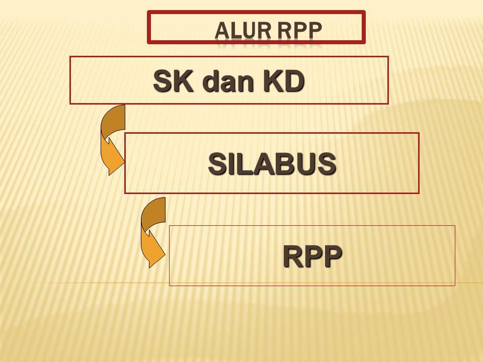 10 LANDASAN RPP Perencanaan proses pembelajaran meliputi silabus dan RPP.