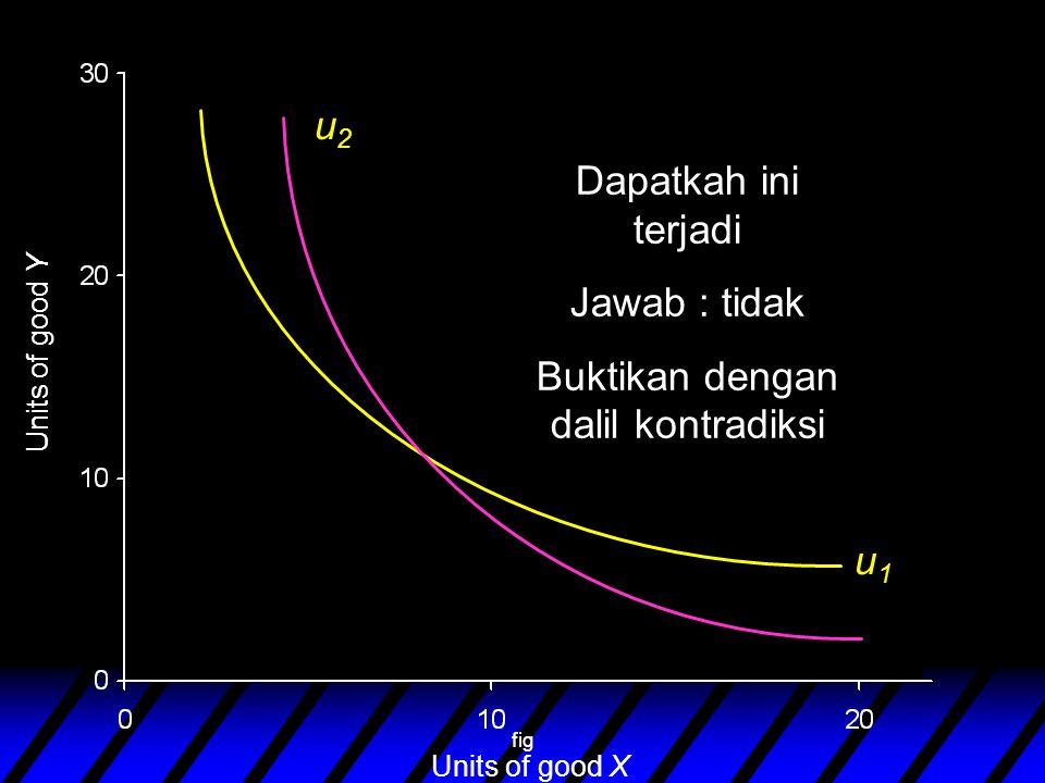 fig Units of good Y Units of good X u2u2 u1u1 Dapatkah ini terjadi Jawab : tidak Buktikan dengan dalil kontradiksi