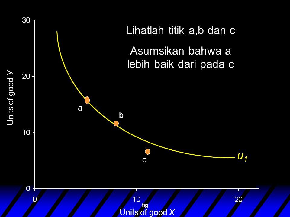 fig Units of good Y Units of good X u1u1 Lihatlah titik a,b dan c Asumsikan bahwa a lebih baik dari pada c a b c
