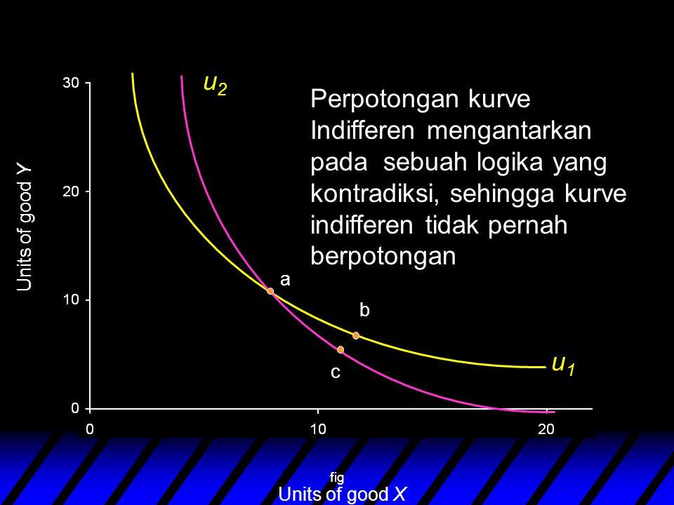 fig Units of good Y Units of good X u2u2 u1u1 a b c Perpotongan kurve Indifferen mengantarkan pada sebuah logika yang kontradiksi, sehingga kurve indifferen tidak pernah berpotongan