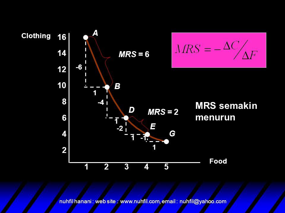 nuhfil hanani : web site : www.nuhfil.com, email : nuhfil@yahoo.com Food Clothing 23451 2 4 6 8 10 12 14 16 A B D E G -6 1 1 1 1 -4 -2 MRS = 6 MRS = 2 MRS semakin menurun