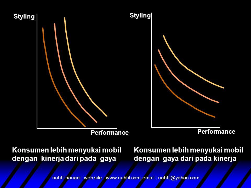 nuhfil hanani : web site : www.nuhfil.com, email : nuhfil@yahoo.com Styling Performance Styling Performance Konsumen lebih menyukai mobil dengan kinerja dari pada gaya Konsumen lebih menyukai mobil dengan gaya dari pada kinerja