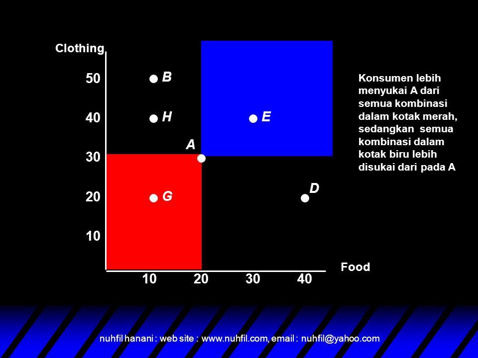 nuhfil hanani : web site : www.nuhfil.com, email : nuhfil@yahoo.com Konsumen lebih menyukai A dari semua kombinasi dalam kotak merah, sedangkan semua kombinasi dalam kotak biru lebih disukai dari pada A Food 10 20 30 40 10203040 Clothing 50 G A EH B D