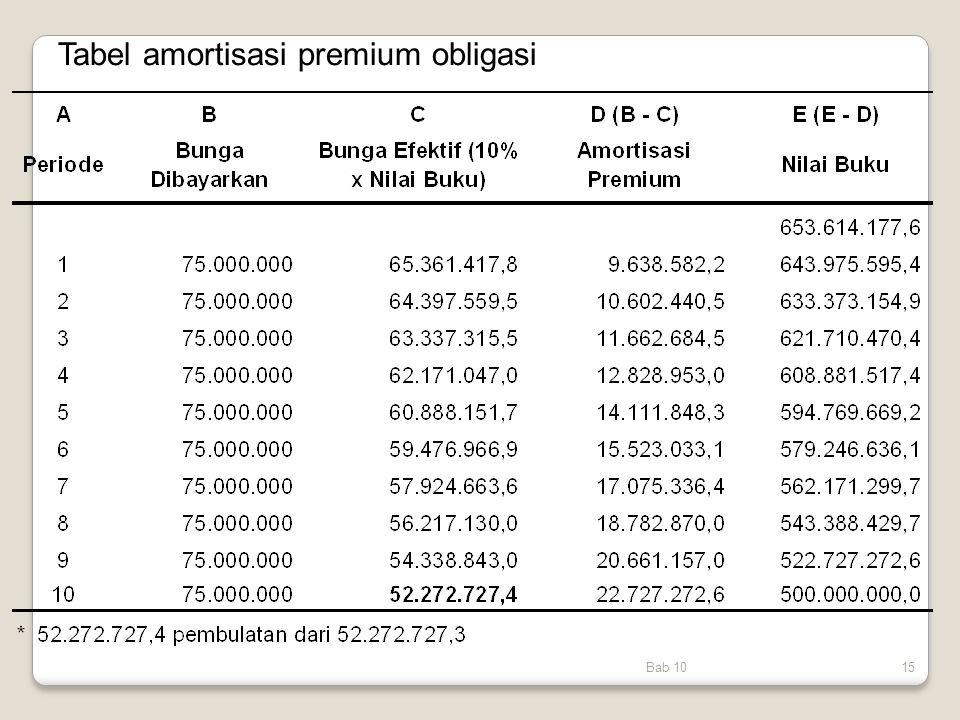 Bab 1015 Tabel amortisasi premium obligasi