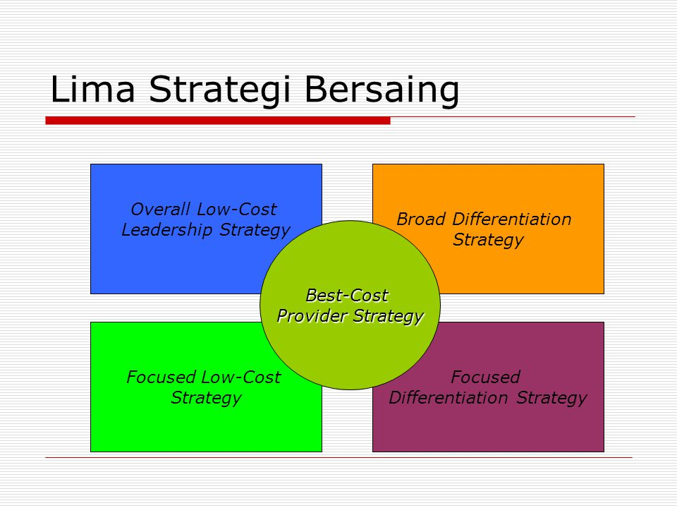 Lima Strategi Bersaing Overall Low-Cost Leadership Strategy Broad Differentiation Strategy Focused Low-Cost Strategy Focused Differentiation Strategy Best-Cost Provider Strategy