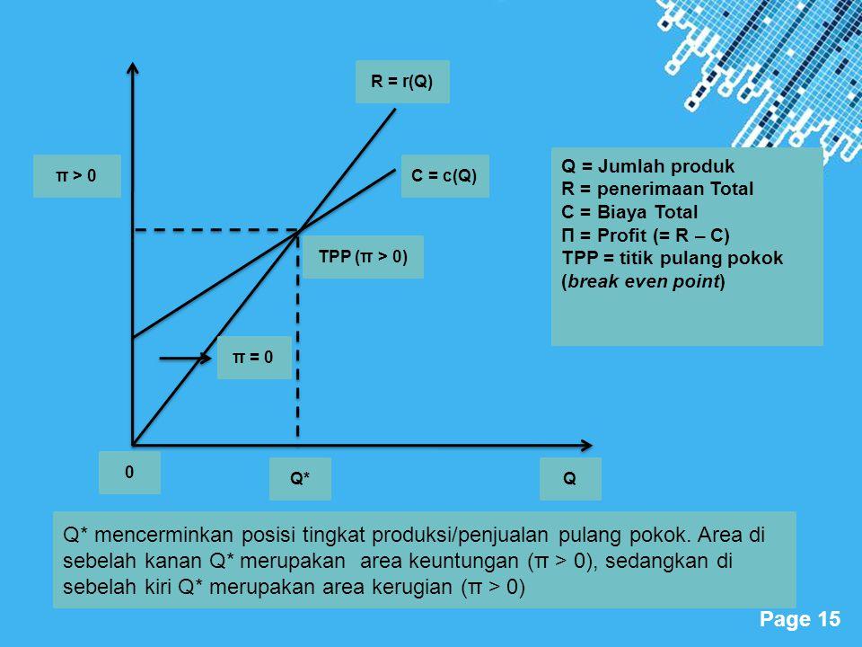 Powerpoint Templates Page 15 π > 0 TPP (π > 0) R = r(Q) C = c(Q) π = 0 Q* 0 Q Q = Jumlah produk R = penerimaan Total C = Biaya Total Π = Profit (= R –