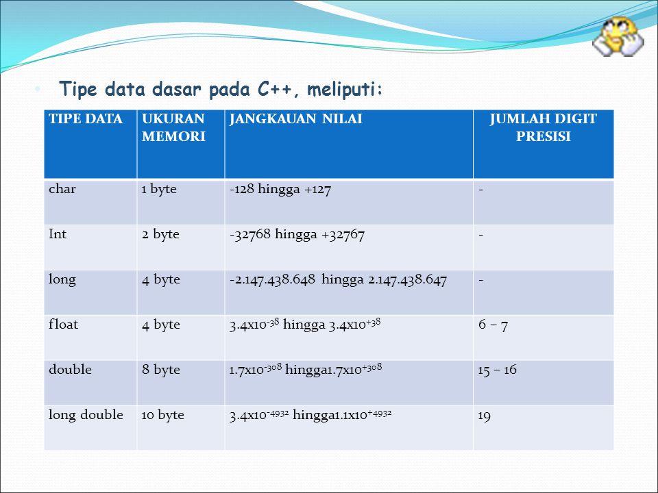 Tipe data dasar pada C++, meliputi: TIPE DATAUKURAN MEMORI JANGKAUAN NILAIJUMLAH DIGIT PRESISI char1 byte-128 hingga +127- Int2 byte-32768 hingga +327